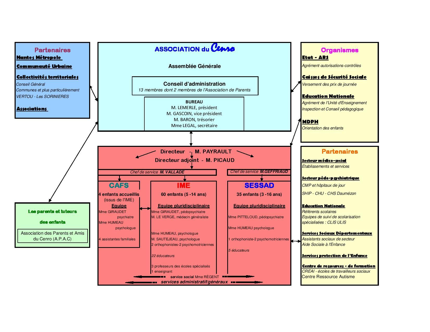 Organigramme CENRO 15 janv 18 (1)-page-001